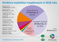 jaworzno-finanse-budżet-2018-wykres